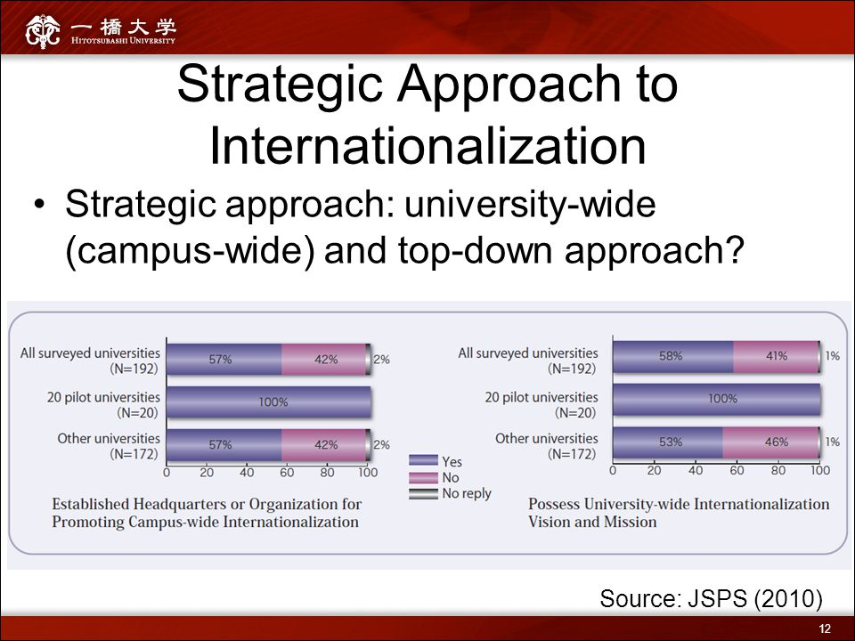 Strategic Approach to Internationalization Strategic approach: university-wide (campus-wide) and top-down approach? Source: JSPS (2010) 12