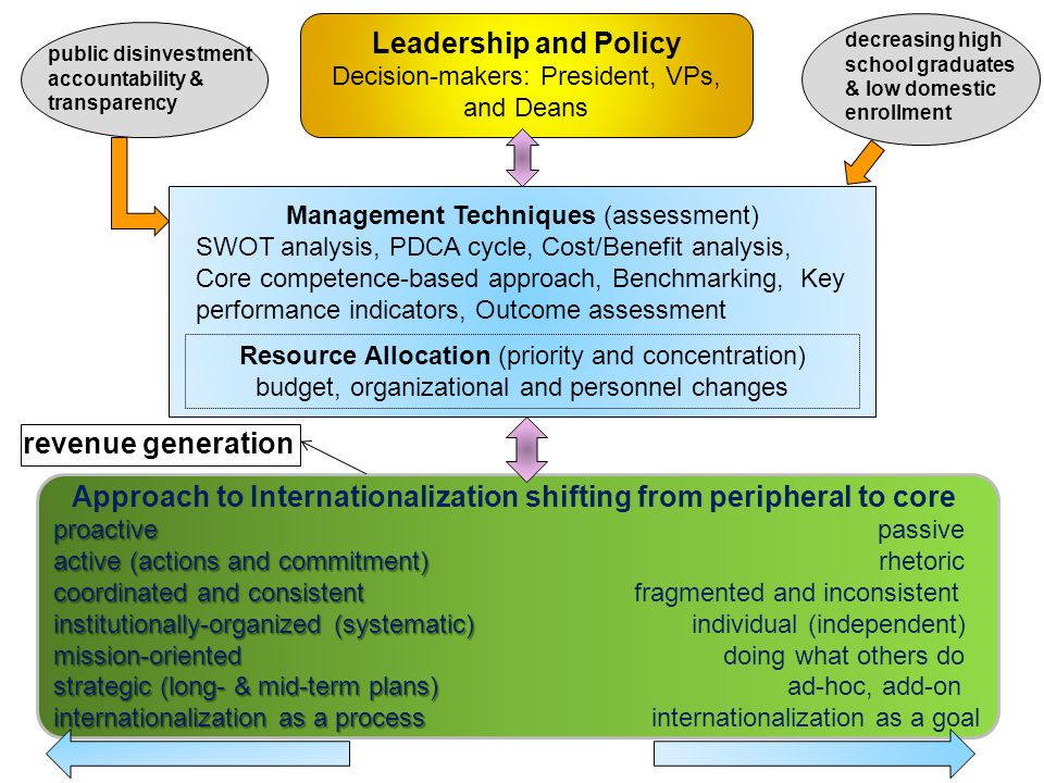 7 Leadership and Policy Decision-makers: President, VPs, and Deans Approach to Internationalization shifting from peripheral to core proactive proacti