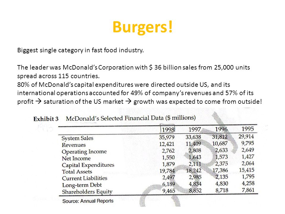 Burgers.Biggest single category in fast food industry.