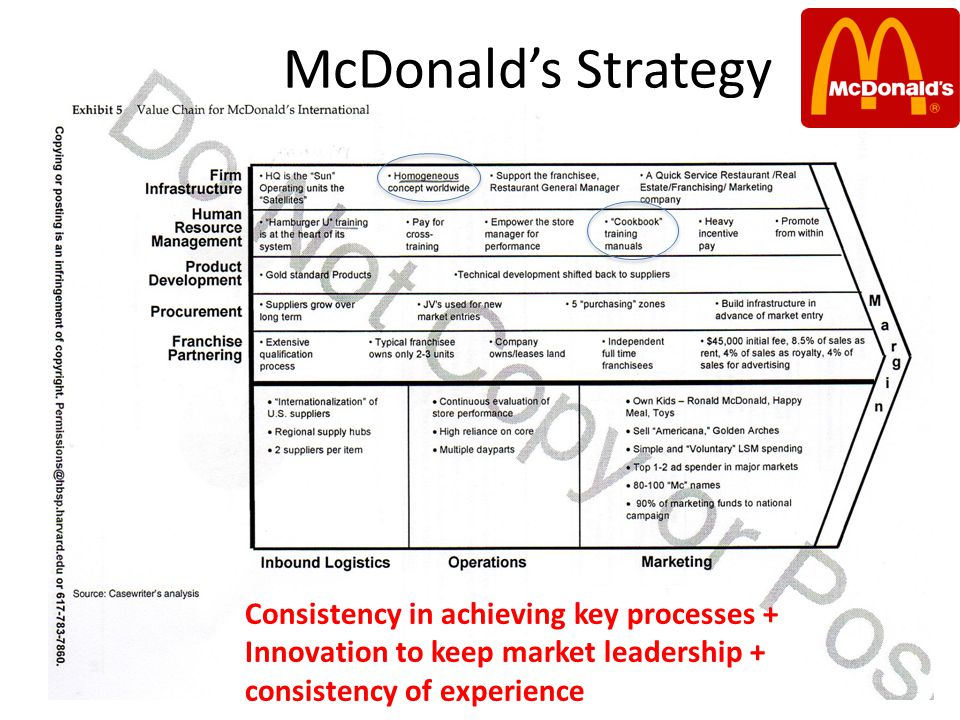 McDonald's Strategy Consistency in achieving key processes + Innovation to keep market leadership + consistency of experience