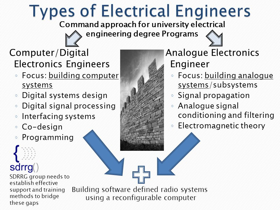 Computer/Digital Electronics Engineers ◦ Focus: building computer systems ◦ Digital systems design ◦ Digital signal processing ◦ Interfacing systems ◦ Co-design ◦ Programming Analogue Electronics Engineer ◦ Focus: building analogue systems/subsystems ◦ Signal propagation ◦ Analogue signal conditioning and filtering ◦ Electromagnetic theory Building software defined radio systems using a reconfigurable computer SDRRG group needs to establish effective support and training methods to bridge these gaps Command approach for university electrical engineering degree Programs