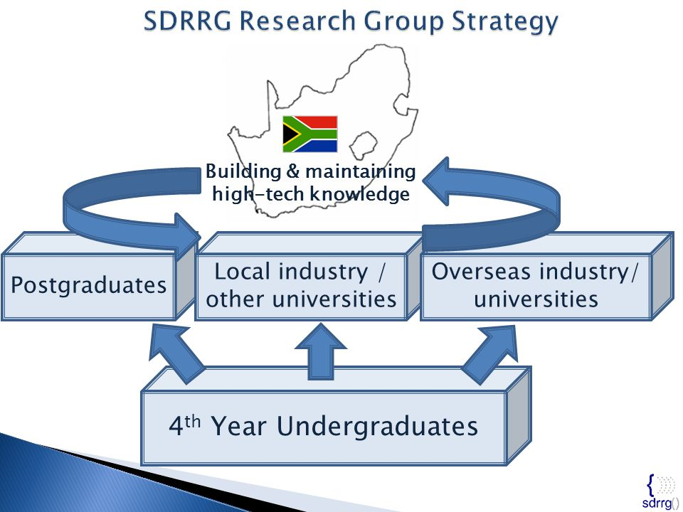  SKA meerKAT (Karoo Array Telescope) project for SDRRG and RHINO funding  Xilinx donation of electronic components and software tools  Texas Instruments for donation of development resources and hardware  SDRRG team: thanks to Prof.