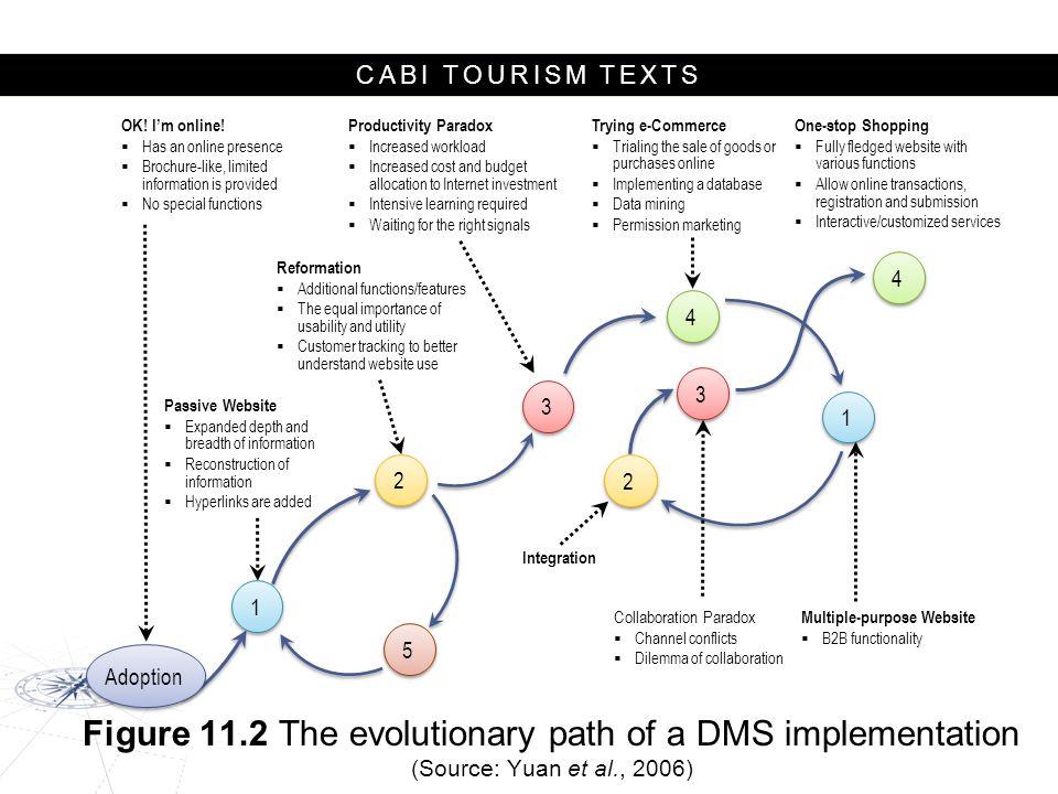 CABI TOURISM TEXTS 1 1 2 2 3 3 4 4 4 4 1 1 3 3 2 2 5 5 Adoption OK.