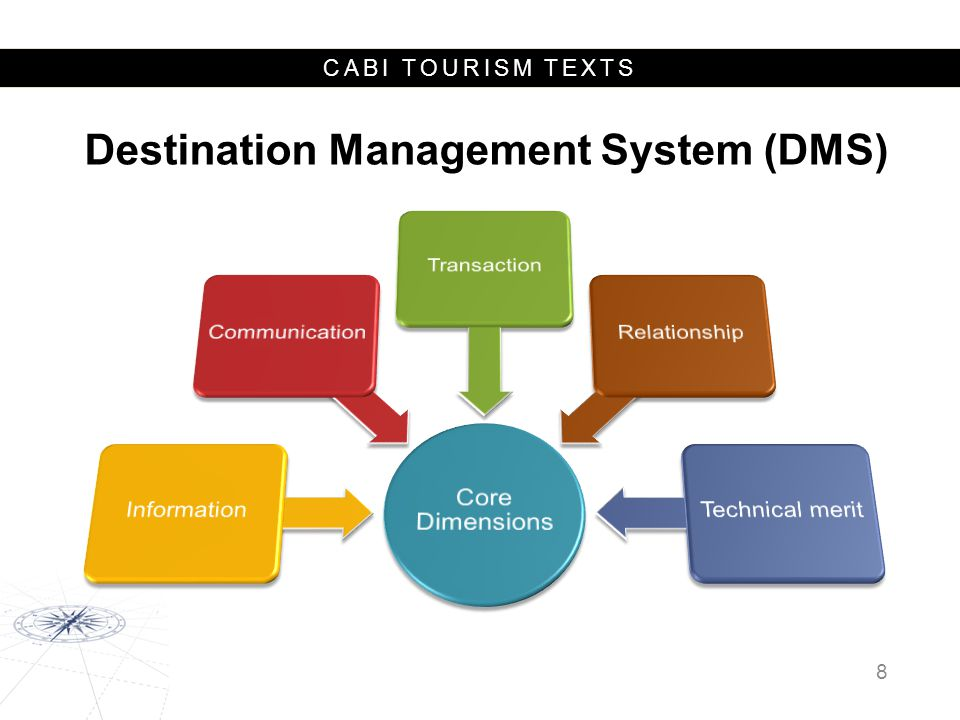 CABI TOURISM TEXTS Case Study: Australian Tourism Data Warehouse  Founded in 2001 jointly by Tourism Australia and all state and territory government DMOs.
