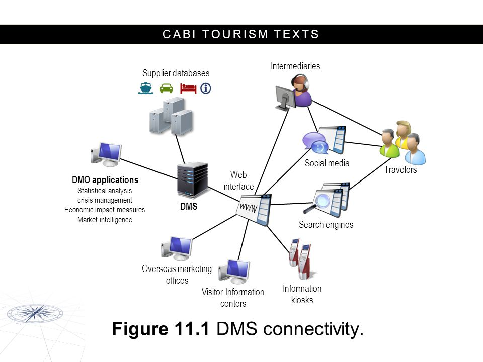 CABI TOURISM TEXTS Web interface DMS Overseas marketing offices Visitor Information centers Information kiosks Search engines Social media Intermediaries Travelers Supplier databases DMO applications Statistical analysis crisis management Economic impact measures Market intelligence Figure 11.1 DMS connectivity.