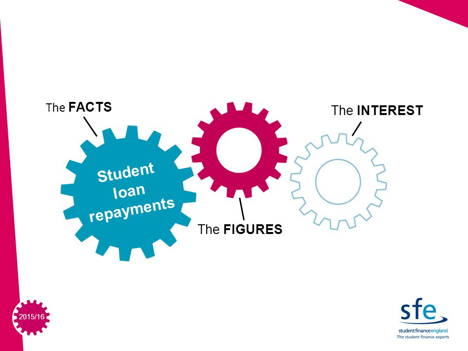 2015/16 SECTION TITLE IN HERE SUBHEADER IN HERE SECTION 3 The FACTS The FIGURES The INTEREST Student loan repayments