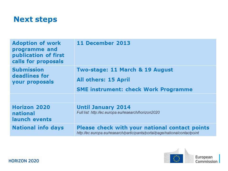 Next steps Starting fr Adoption of work programme and publication of first calls for proposals 11 December 2013 Submission deadlines for your proposals Two-stage: 11 March & 19 August All others: 15 April SME instrument: check Work Programme Horizon 2020 national launch events Until January 2014 Full list: http://ec.europa.eu/research/horizon2020 National info daysPlease check with your national contact points http://ec.europa.eu/research/participants/portal/page/nationalcontactpoint