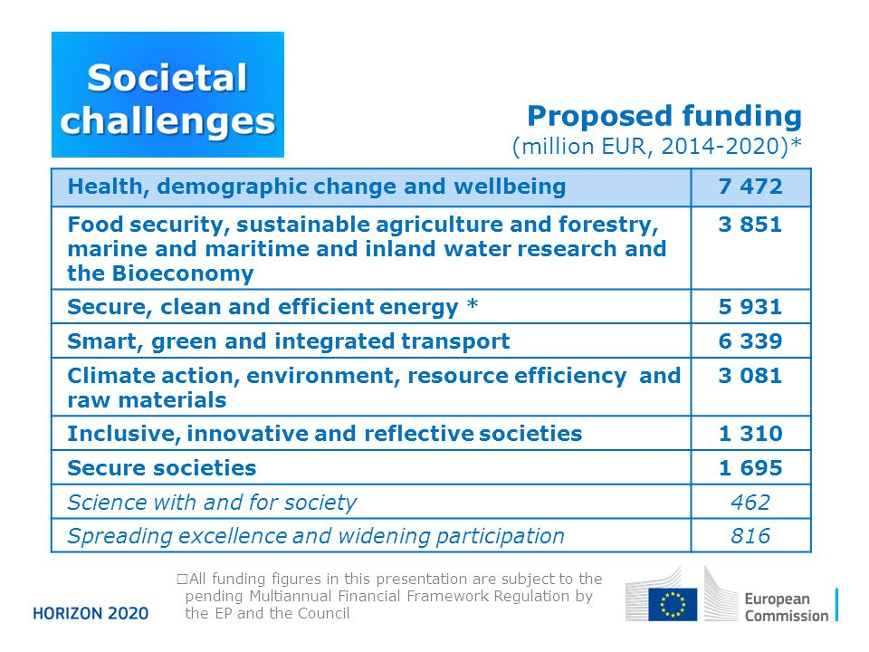 Proposed funding (million EUR, 2014-2020)*  All funding figures in this presentation are subject to the pending Multiannual Financial Framework Regulation by the EP and the Council Health, demographic change and wellbeing7 472 Food security, sustainable agriculture and forestry, marine and maritime and inland water research and the Bioeconomy 3 851 Secure, clean and efficient energy *5 931 Smart, green and integrated transport6 339 Climate action, environment, resource efficiency and raw materials 3 081 Inclusive, innovative and reflective societies1 310 Secure societies1 695 Science with and for society462 Spreading excellence and widening participation816