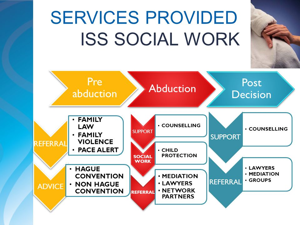 SERVICES PROVIDED ISS SOCIAL WORK Pre abduction Abduction Post Decision REFERRAL FAMILY LAW FAMILY VIOLENCE PACE ALERT ADVICE HAGUE CONVENTION NON HAG