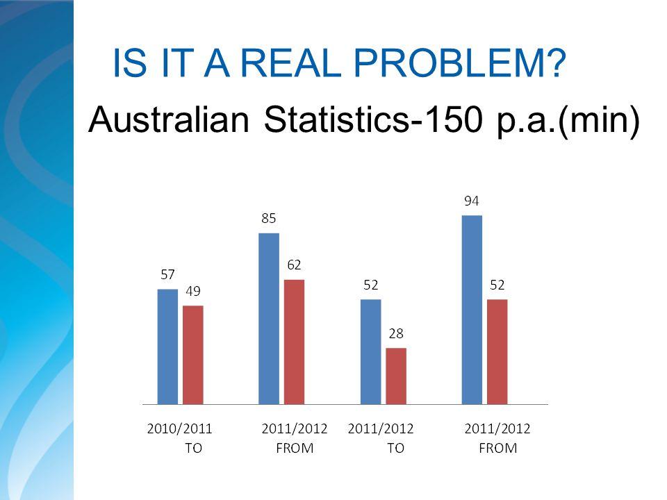 IS IT A REAL PROBLEM? Australian Statistics-150 p.a.(min)