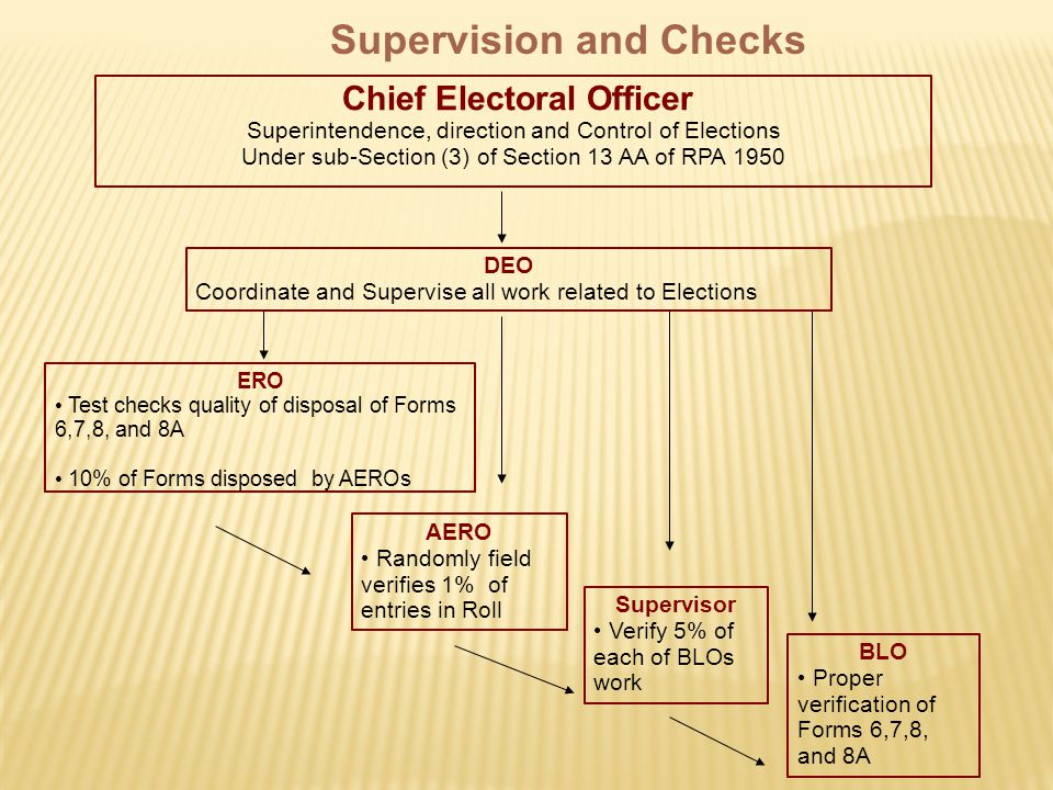 Chief Electoral Officer Superintendence, direction and Control of Elections Under sub-Section (3) of Section 13 AA of RPA 1950 DEO Coordinate and Supervise all work related to Elections ERO Test checks quality of disposal of Forms 6,7,8, and 8A 10% of Forms disposed by AEROs AERO Randomly field verifies 1% of entries in Roll Supervisor Verify 5% of each of BLOs work BLO Proper verification of Forms 6,7,8, and 8A Supervision and Checks