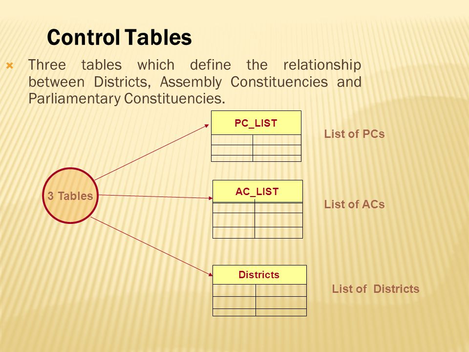  Three tables which define the relationship between Districts, Assembly Constituencies and Parliamentary Constituencies. PC_LIST Districts List of PC
