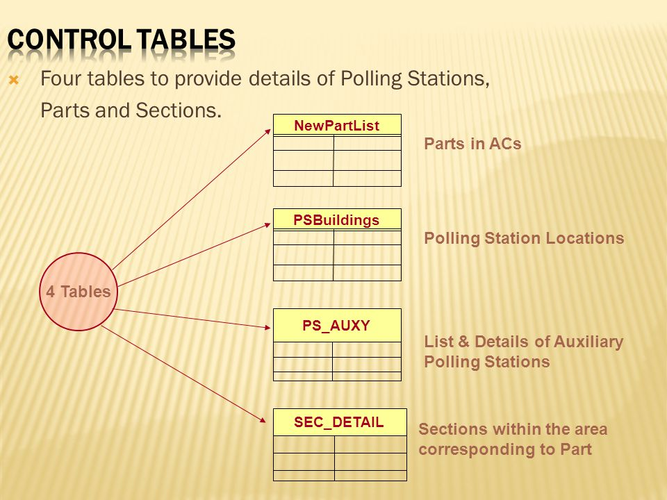  Four tables to provide details of Polling Stations, Parts and Sections. PS_AUXY SEC_DETAIL PSBuildings Parts in ACs Polling Station Locations List &