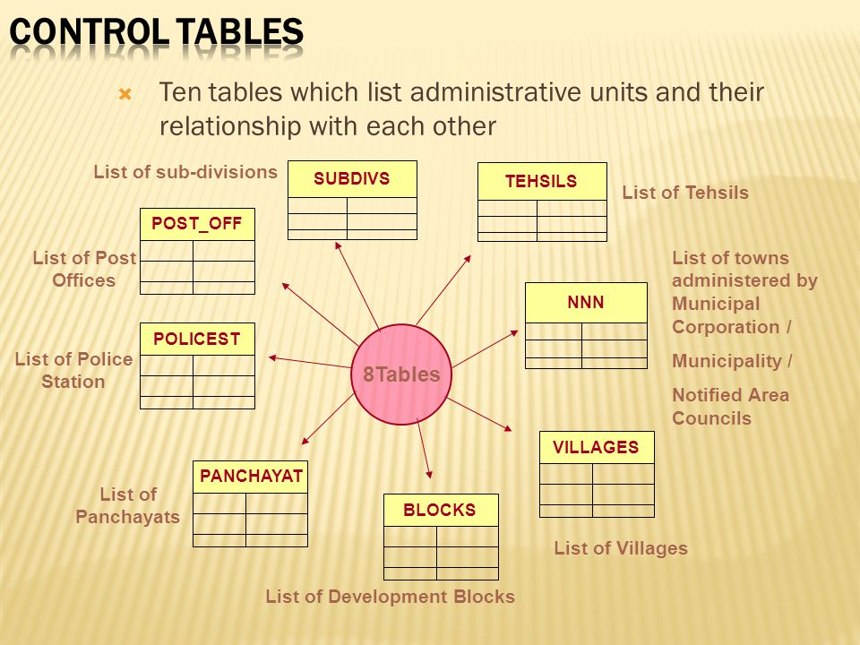  Ten tables which list administrative units and their relationship with each other NNN 8Tables TEHSILS VILLAGESPOST_OFFBLOCKSPANCHAYATPOLICEST List o