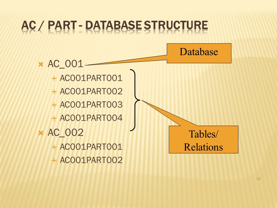  AC_001  AC001PART001  AC001PART002  AC001PART003  AC001PART004  AC_002  AC001PART001  AC001PART002 46 Database Tables/ Relations