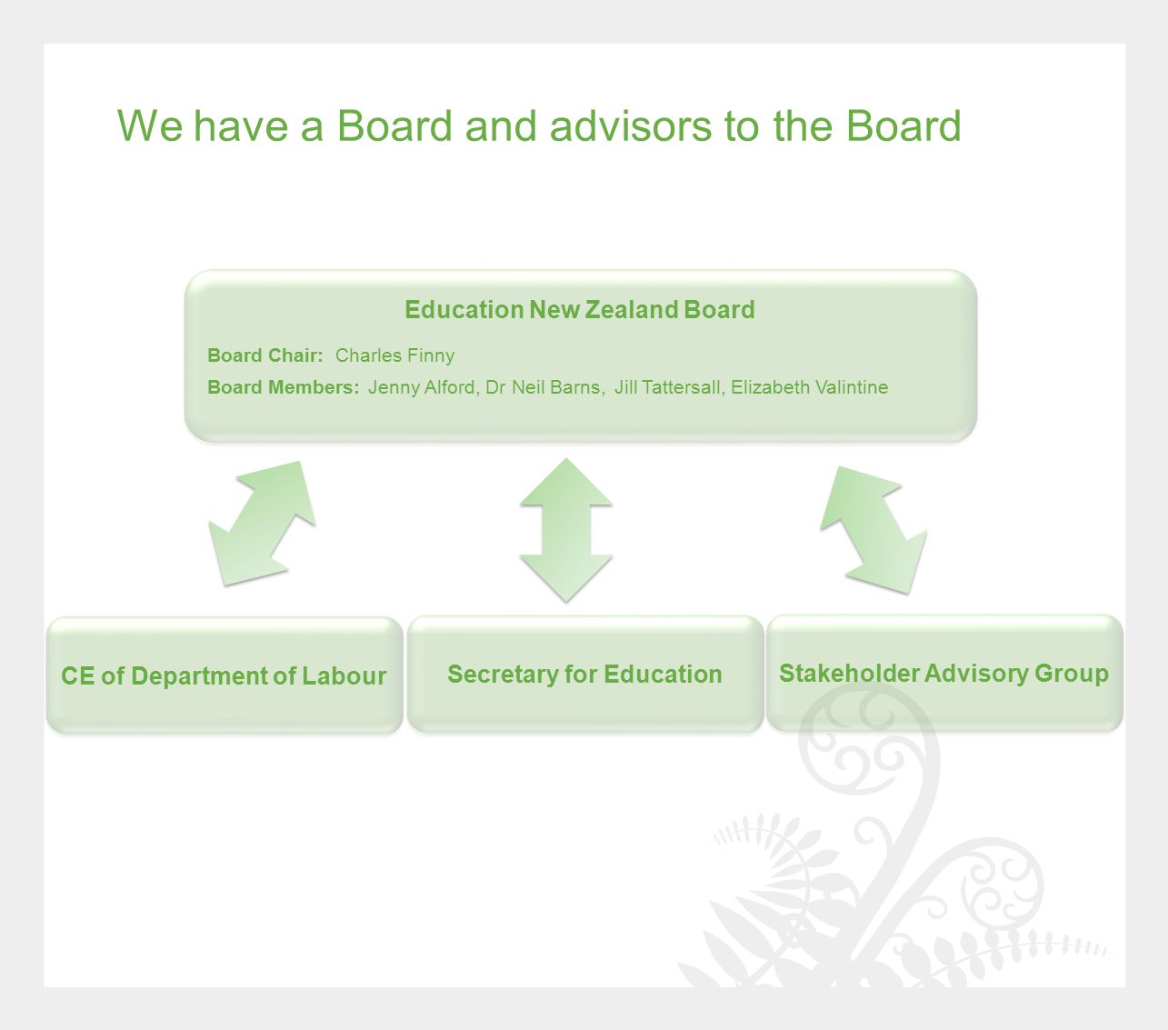 We have a Board and advisors to the Board Education New Zealand Board Stakeholder Advisory Group Secretary for Education CE of Department of Labour Board Chair: Charles Finny Board Members: Jenny Alford, Dr Neil Barns, Jill Tattersall, Elizabeth Valintine