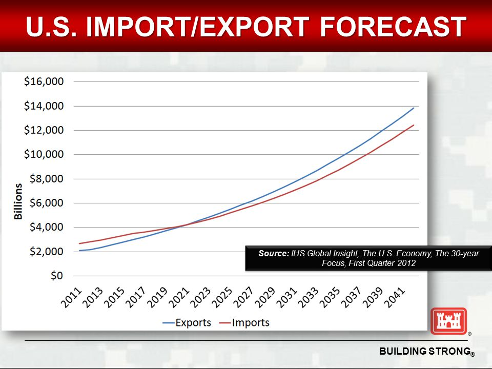 BUILDING STRONG ® UNCLASSIFIED U.S. IMPORT/EXPORT FORECAST Source: IHS Global Insight, The U.S.