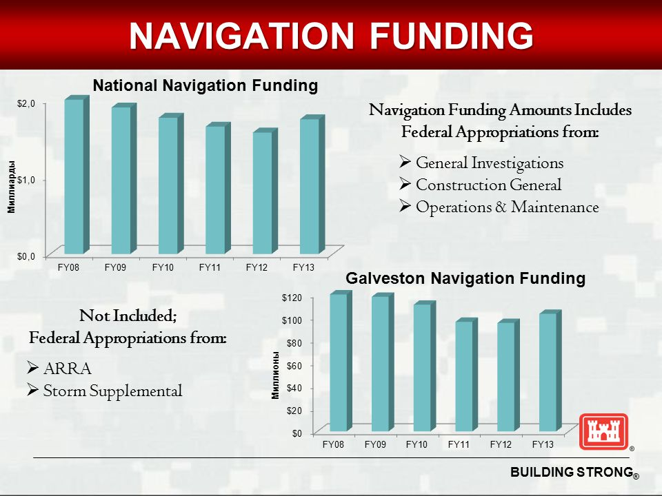 BUILDING STRONG ® UNCLASSIFIED NAVIGATION FUNDING Navigation Funding Amounts Includes Federal Appropriations from:  General Investigations  Construction General  Operations & Maintenance Not Included; Federal Appropriations from:  ARRA  Storm Supplemental