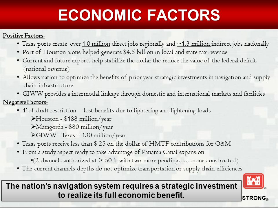 BUILDING STRONG ® UNCLASSIFIED ECONOMIC FACTORS Positive Factors- Texas ports create over 1.0 million direct jobs regionally and ~ 1.3 million indirec
