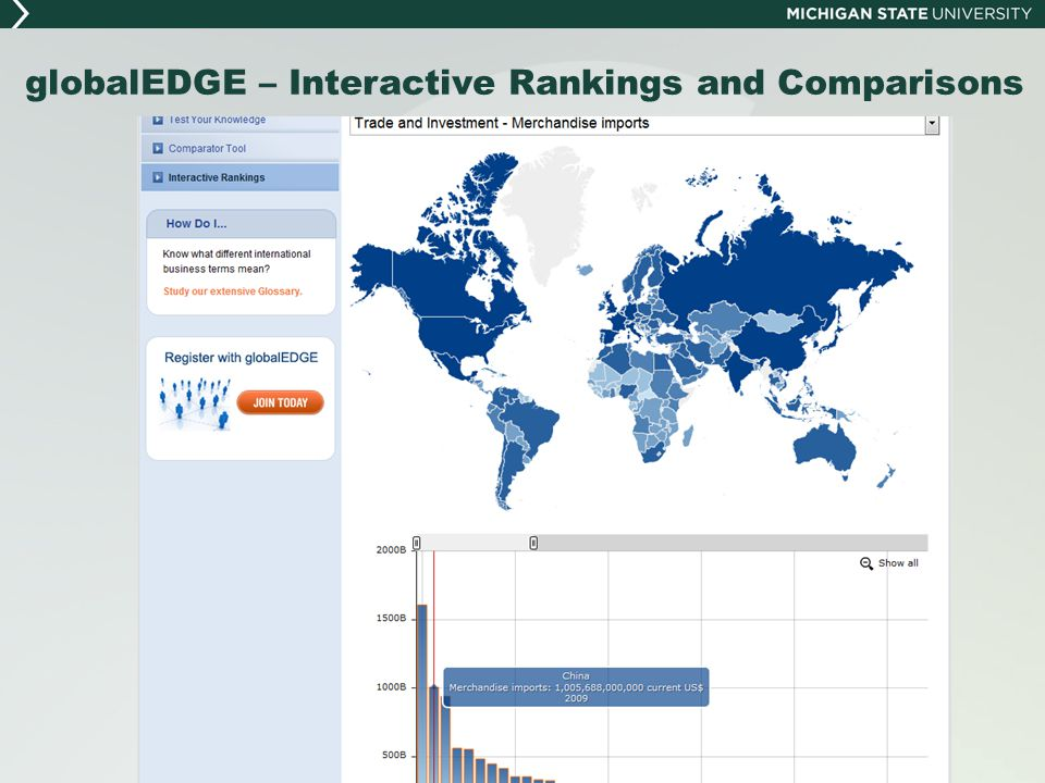 globalEDGE – Interactive Rankings and Comparisons