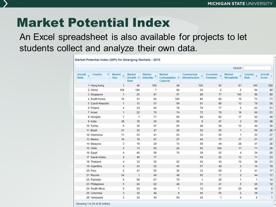 Market Potential Index An Excel spreadsheet is also available for projects to let students collect and analyze their own data.