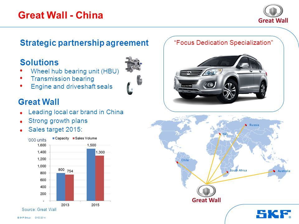 © SKF Group Great Wall - China '000 units Strategic partnership agreement Solutions Wheel hub bearing unit (HBU) Transmission bearing Engine and driveshaft seals Great Wall Leading local car brand in China Strong growth plans Sales target 2015: Focus Dedication Specialization Russia South Africa Australia Italy Chile Source: Great Wall CMD 2014