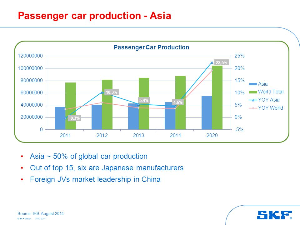© SKF Group Passenger car production - Asia Asia ~ 50% of global car production Out of top 15, six are Japanese manufacturers Foreign JVs market leadership in China Source: IHS August 2014 CMD 2014