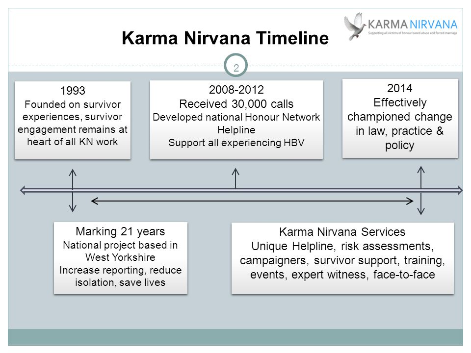 2 Karma Nirvana Timeline 1993 Founded on survivor experiences, survivor engagement remains at heart of all KN work 1993 Founded on survivor experiences, survivor engagement remains at heart of all KN work Marking 21 years National project based in West Yorkshire Increase reporting, reduce isolation, save lives Marking 21 years National project based in West Yorkshire Increase reporting, reduce isolation, save lives 2008-2012 Received 30,000 calls Developed national Honour Network Helpline Support all experiencing HBV 2008-2012 Received 30,000 calls Developed national Honour Network Helpline Support all experiencing HBV Karma Nirvana Services Unique Helpline, risk assessments, campaigners, survivor support, training, events, expert witness, face-to-face Karma Nirvana Services Unique Helpline, risk assessments, campaigners, survivor support, training, events, expert witness, face-to-face 2014 Effectively championed change in law, practice & policy 2014 Effectively championed change in law, practice & policy