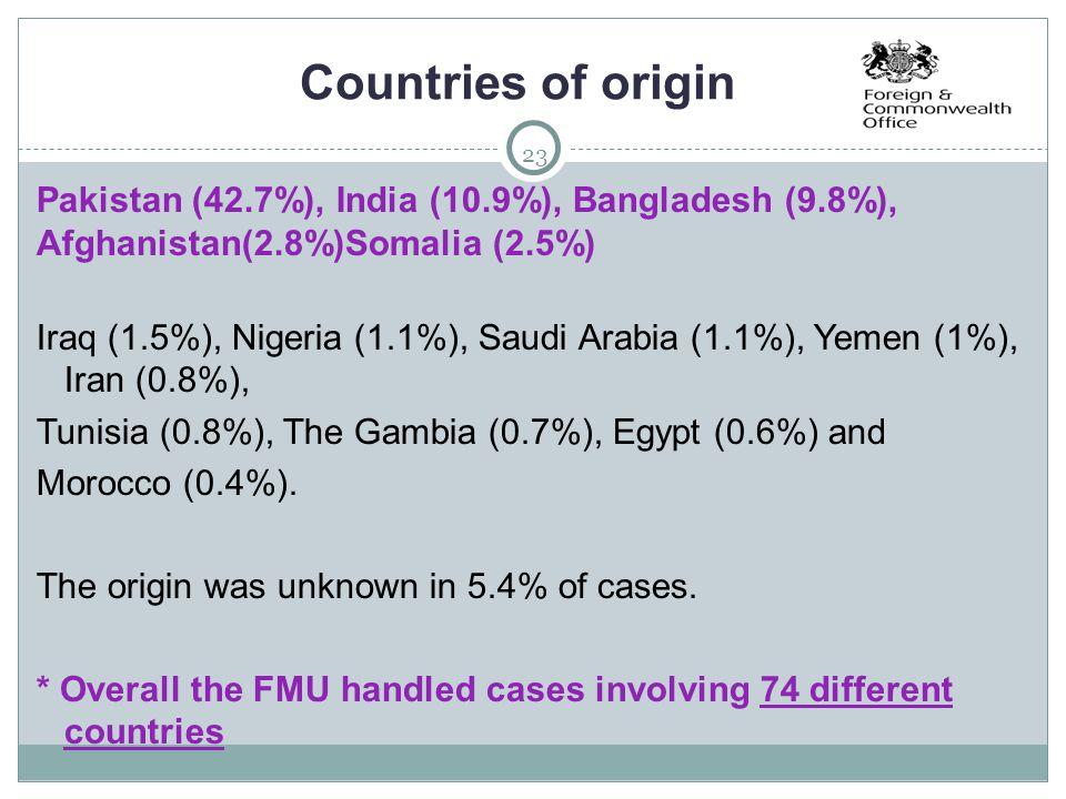 23 Countries of origin Pakistan (42.7%), India (10.9%), Bangladesh (9.8%), Afghanistan(2.8%)Somalia (2.5%) Iraq (1.5%), Nigeria (1.1%), Saudi Arabia (1.1%), Yemen (1%), Iran (0.8%), Tunisia (0.8%), The Gambia (0.7%), Egypt (0.6%) and Morocco (0.4%).