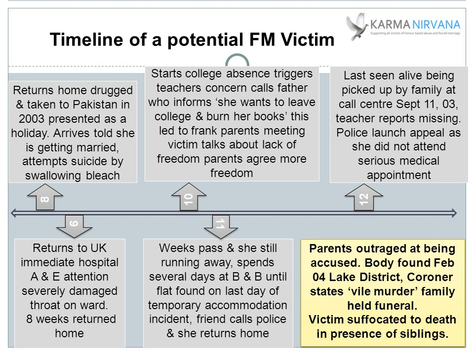 Timeline of a potential FM Victim Returns home drugged & taken to Pakistan in 2003 presented as a holiday.
