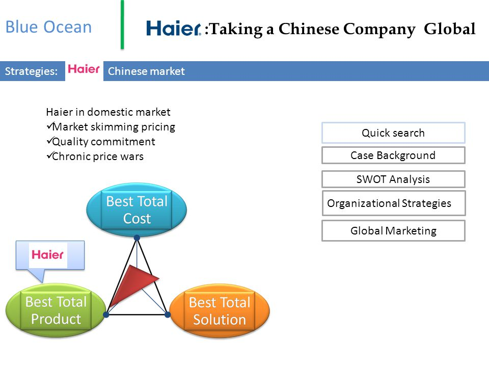 Blue Ocean :Taking a Chinese Company Global Strategies: Threat of mobility Preemptive defense Green marketing Foreign Entrance Channel Management Zero based channel Conventional distribution Selective distribution Chinese market Quick search Case Background SWOT Analysis Organizational Strategies Global Marketing