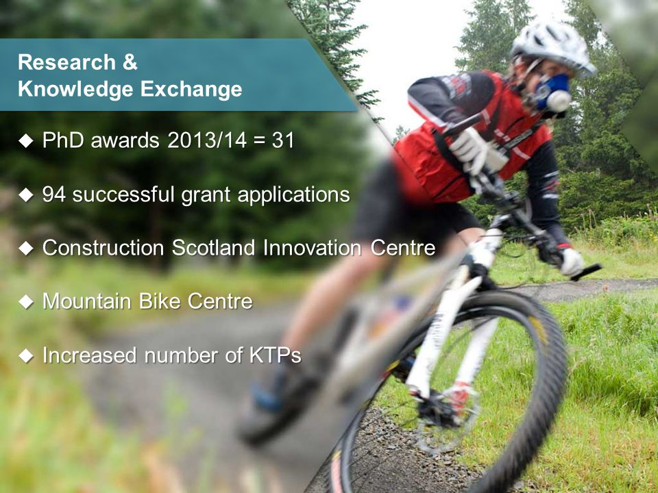  PhD awards 2013/14 = 31  94 successful grant applications  Construction Scotland Innovation Centre  Mountain Bike Centre  Increased number of KTPs Research & Knowledge Exchange