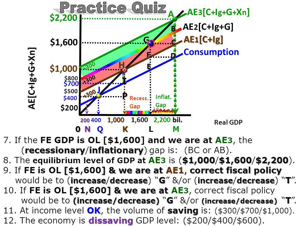 200 400 1,000 1,600 2,200 bil. 200 400 1,000 1,600 2,200 bil. 0 N Q K L M $2,200 $1,600 $1,000 $700 $400 J P I H G E F A B C D AE 3 [C + I g+ G + X n
