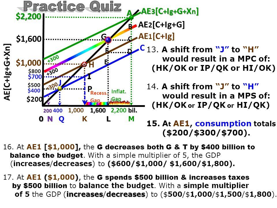 200 400 1,000 1,600 2,200 bil. 200 400 1,000 1,600 2,200 bil. 0 N Q K L M $2,200 $1,600 $1,000 $700 J P I H G E F A B C D AE 3 [C + I g+ G + X n ] AE