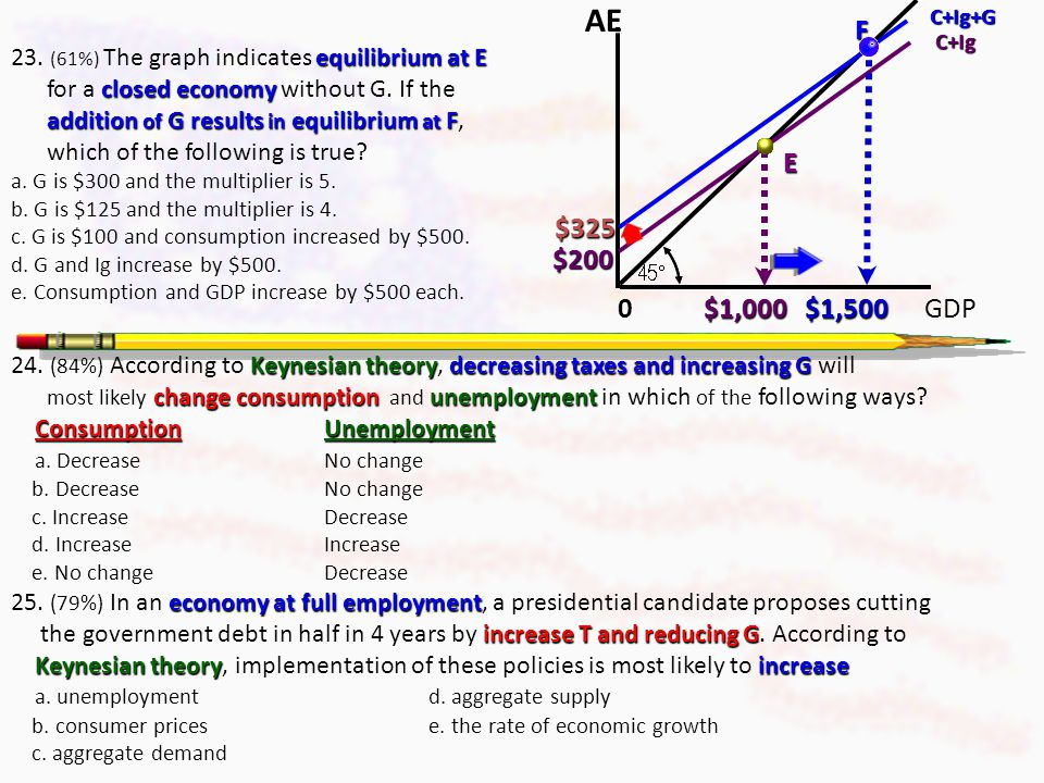 1995 AP Exam increase inincrease the value of the M E 18. (71%) An increase in which will increase the value of the M E ? a. The supply of moneyd. The