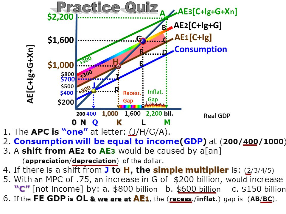 increase in Ig in an economy 6. An increase in Ig in an economy will (incr)/decr) GDP & (incr/decr ) C. inflationary economy 7. In an inflationary eco