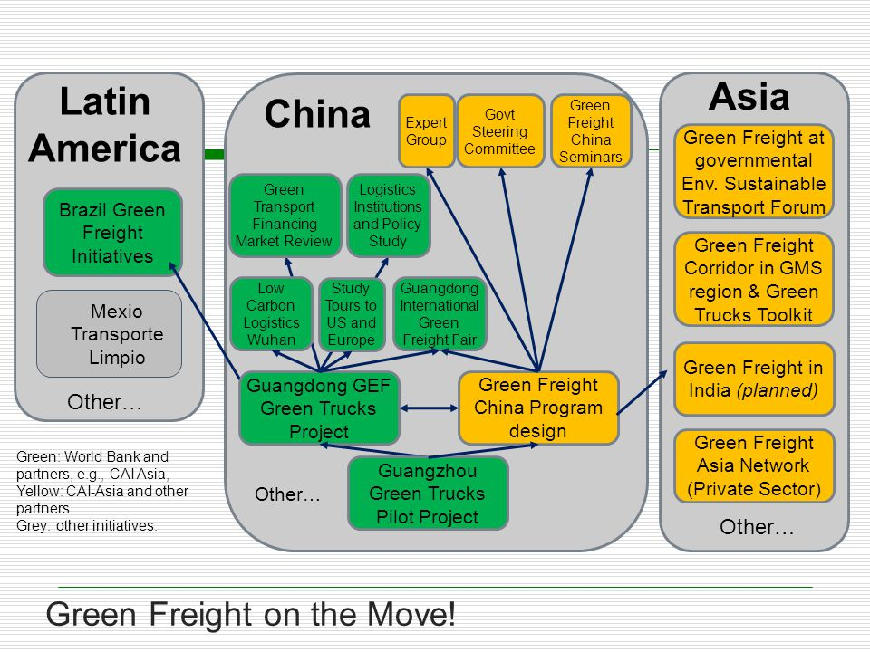 Green Freight Corridor in GMS region & Green Trucks Toolkit Asia Other… Green Freight on the Move.