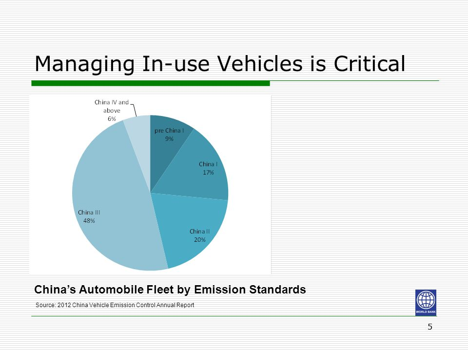 55 Managing In-use Vehicles is Critical China's Automobile Fleet by Emission Standards Source: 2012 China Vehicle Emission Control Annual Report