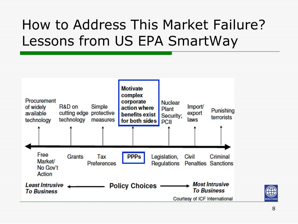 How to Address This Market Failure? Lessons from US EPA SmartWay 88
