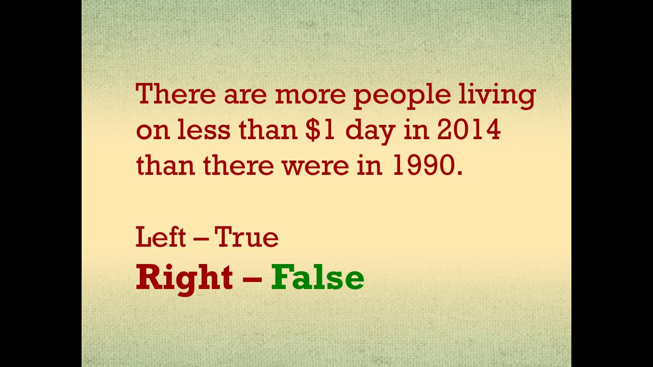 There are more people living on less than $1 day in 2014 than there were in 1990.