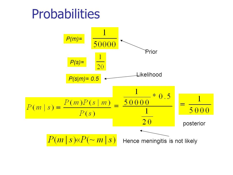 Probabilities P(m)= P(s)= P(s|m)= 0.5 Prior posterior Hence meningitis is not likely Likelihood