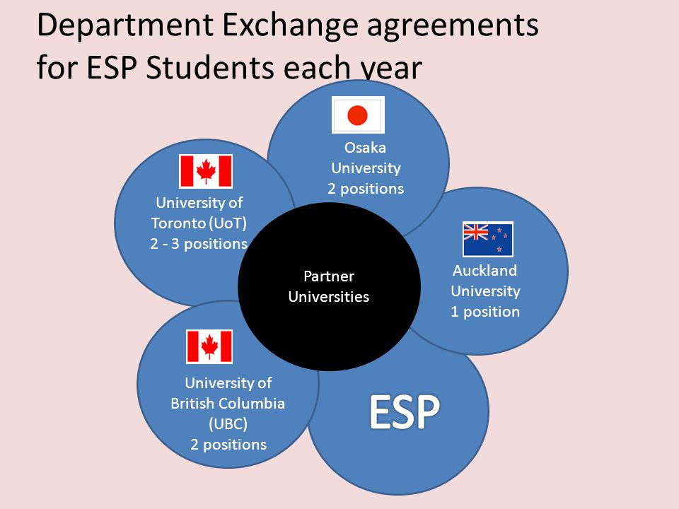 Department Exchange agreements for ESP Students each year Partner Universities Osaka University 2 positions Auckland University 1 position University of Toronto (UoT) 2 - 3 positions University of British Columbia (UBC) 2 positions