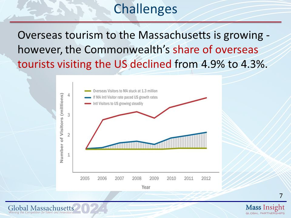 Overseas tourism to the Massachusetts is growing - however, the Commonwealth's share of overseas tourists visiting the US declined from 4.9% to 4.3%.