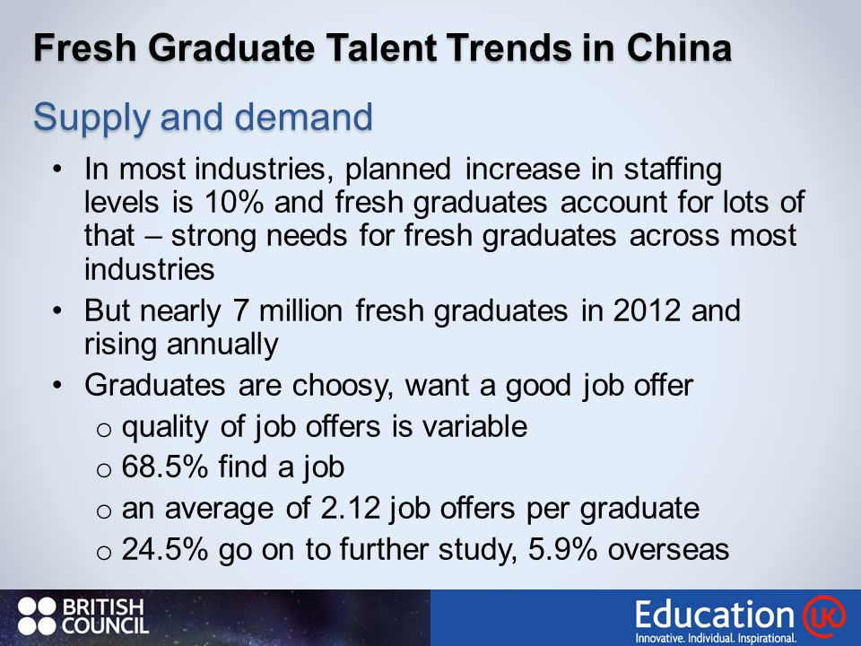 Fresh Graduate Talent Trends in China Supply and demand In most industries, planned increase in staffing levels is 10% and fresh graduates account for lots of that – strong needs for fresh graduates across most industries But nearly 7 million fresh graduates in 2012 and rising annually Graduates are choosy, want a good job offer o quality of job offers is variable o 68.5% find a job o an average of 2.12 job offers per graduate o 24.5% go on to further study, 5.9% overseas