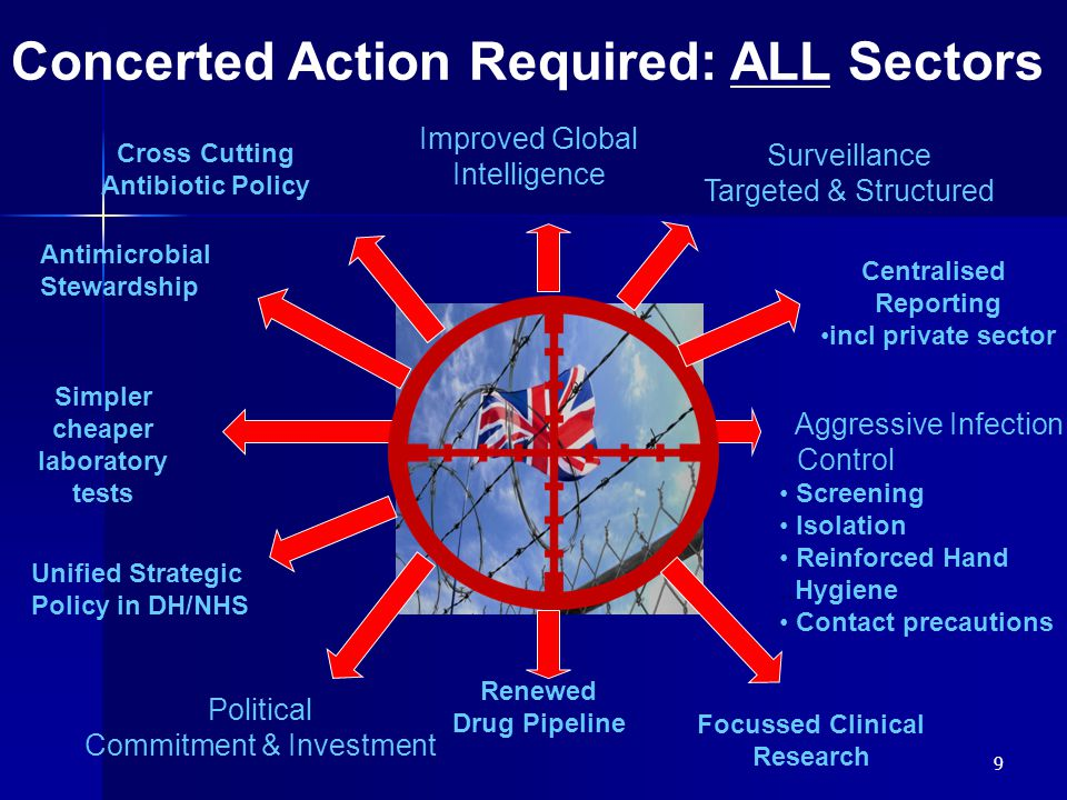 9 Political Commitment & Investment Aggressive Infection..Control Screening Isolation Reinforced Hand..Hygiene Contact precautions Surveillance Targeted & Structured Concerted Action Required: ALL Sectors Focussed Clinical Research Cross Cutting Antibiotic Policy Antimicrobial Stewardship Simpler cheaper laboratory tests Centralised Reporting incl private sector Unified Strategic Policy in DH/NHS Renewed Drug Pipeline Improved Global Intelligence