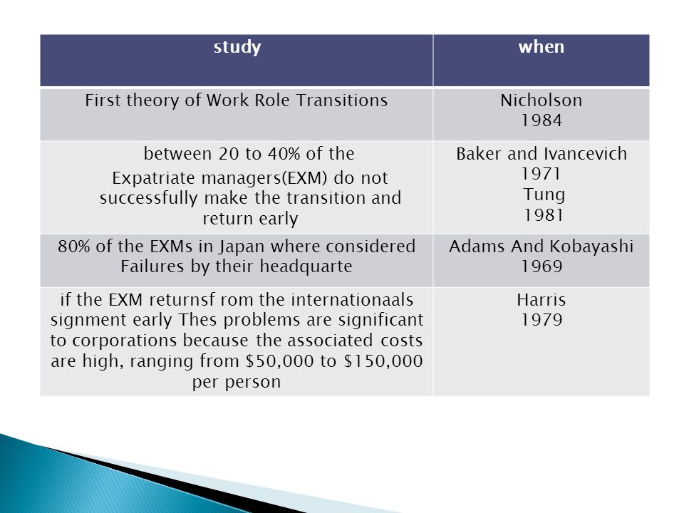 studywhen First theory of Work Role TransitionsNicholson 1984 between 20 to 40% of the Expatriate managers(EXM) do not successfully make the transition and return early Baker and Ivancevich 1971 Tung 1981 80% of the EXMs in Japan where considered Failures by their headquarte Adams And Kobayashi 1969 if the EXM returnsf rom the internationaals signment early Thes problems are significant to corporations because the associated costs are high, ranging from $50,000 to $150,000 per person Harris 1979