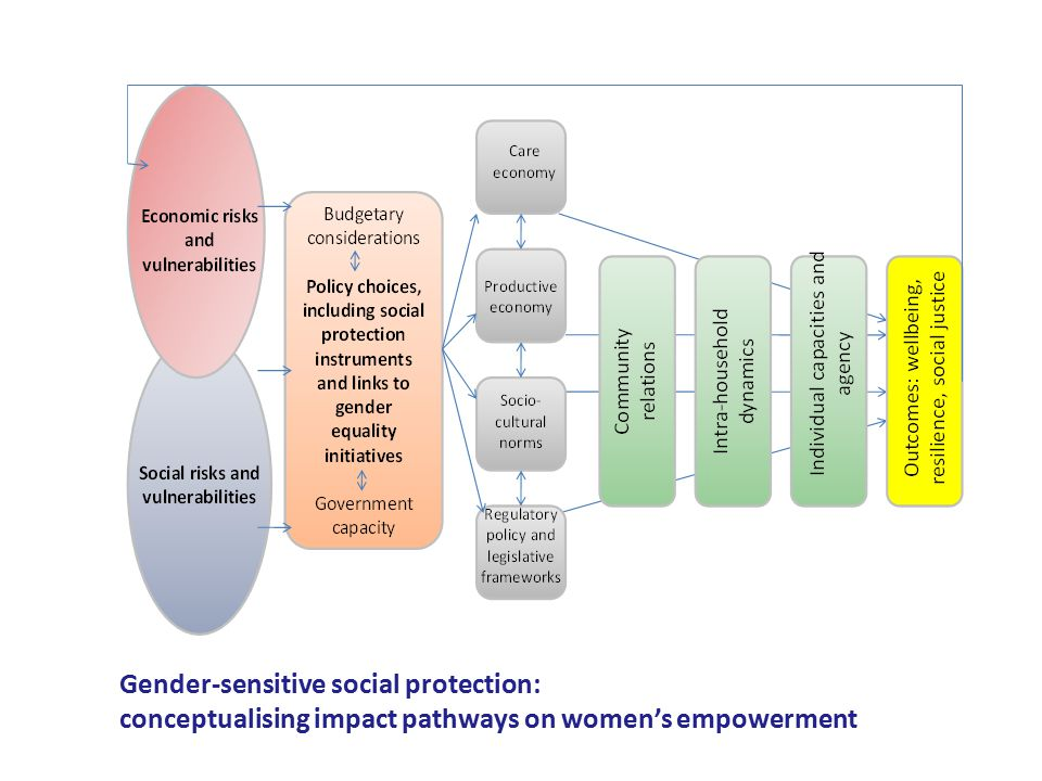 Gender-sensitive social protection: conceptualising impact pathways on women's empowerment