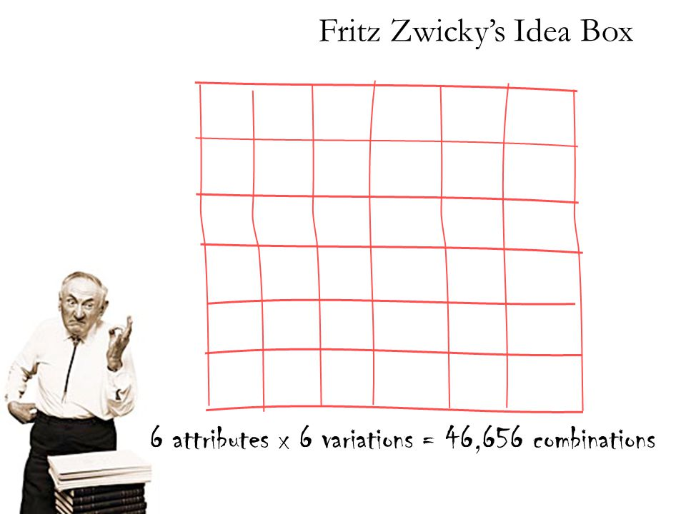 6 attributes x 6 variations = 46,656 combinations Fritz Zwicky's Idea Box