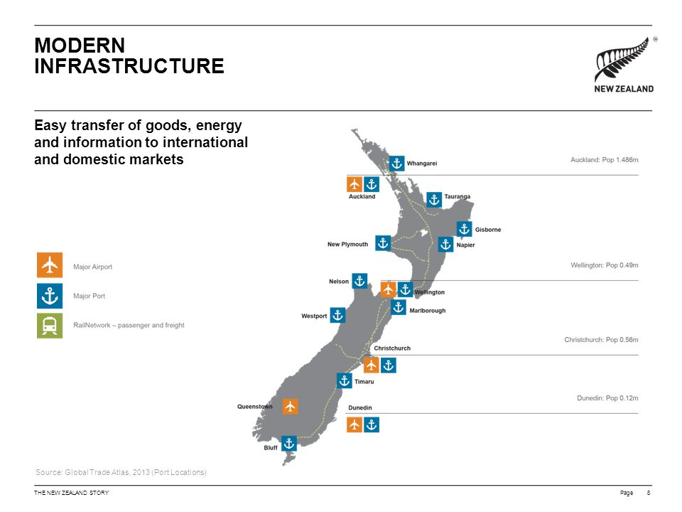 Page Easy transfer of goods, energy and information to international and domestic markets MODERN INFRASTRUCTURE Copy goes here 8THE NEW ZEALAND STORY Source: Global Trade Atlas, 2013 (Port Locations)