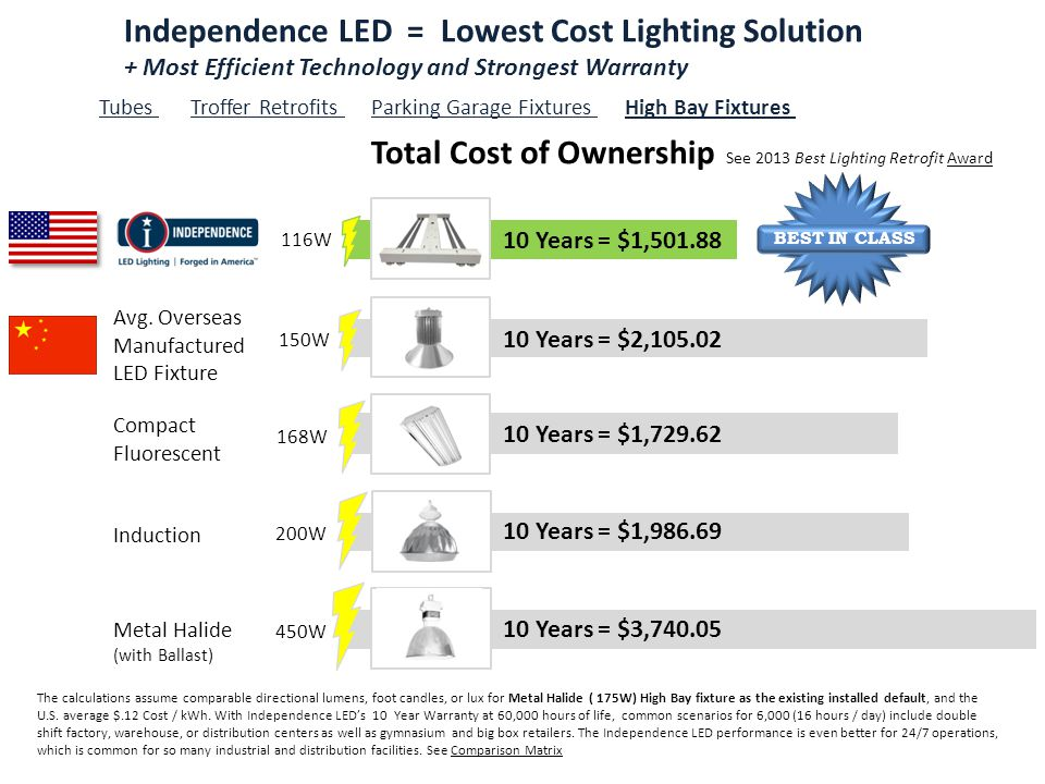 Independence LED = Lowest Cost Lighting Solution + Most Efficient Technology and Strongest Warranty Tubes Troffer Retrofits Parking Garage Fixtures High Bay Fixtures 10 Years = $1,986.69 10 Years = $1,501.88 Total Cost of Ownership 10 Years = $3,740.05 See 2013 Best Lighting Retrofit Award 10 Years = $1,729.62 Compact Fluorescent 10 Years = $2,105.02 Avg.